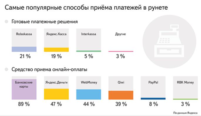 «Яндекс»: Интернет-магазины больше всего любят банковские карты, Яндекс.Деньги, WebMoney и Qiwi - 1