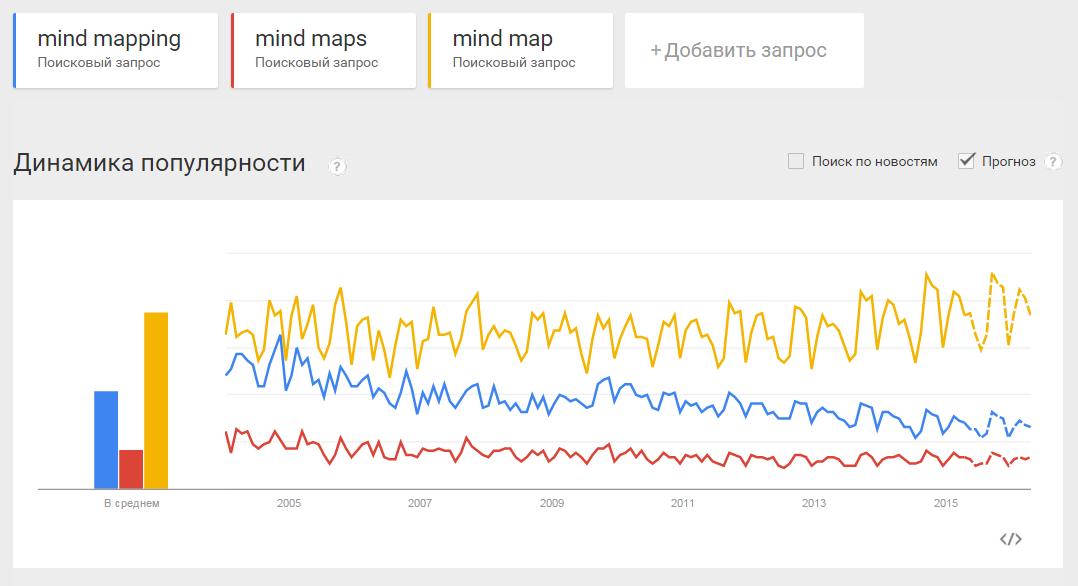 Mind Mapping, или как заставить свой мозг работать лучше - 16