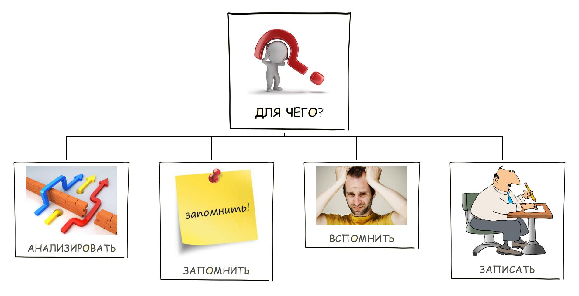 Mind Mapping, или как заставить свой мозг работать лучше - 3