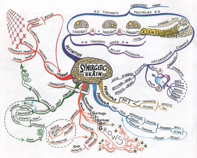 Mind Mapping, или как заставить свой мозг работать лучше - 5