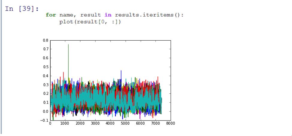Машинная синестезия: аудиоанализ с использованием алгоритмов обработки изображений - 12