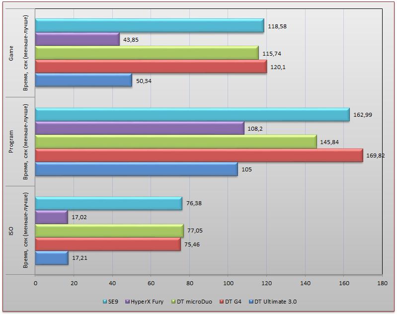 Тестирование пяти накопителей Kingston с интерфейсом USB 3.0 - 14
