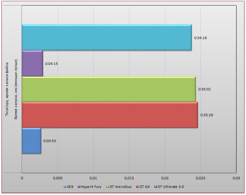 Тестирование пяти накопителей Kingston с интерфейсом USB 3.0 - 15