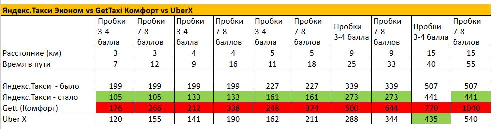 Яндекс.Такси ответил Gett: снизил цену минимальной поездки в Питере в четыре раза - 1