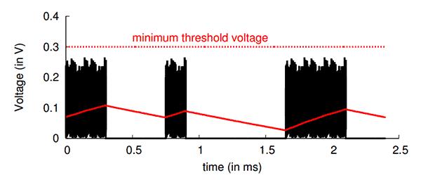 Питание гаджетов и зарядка аккумуляторов от WiFi - 5