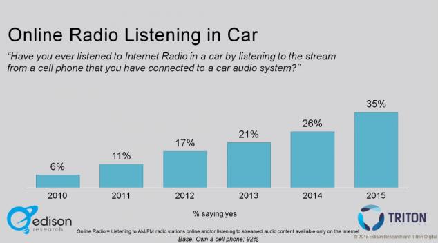 Рост популярности онлайн-радио среди автомобилистов США, музыка в машине