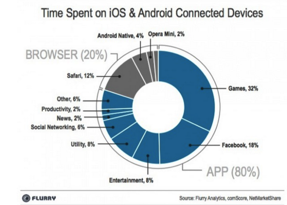 The Overview of Mobile App Market: Why You Should Enter Now