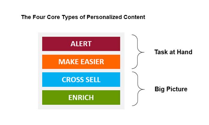 Методики персонализации контента - 4