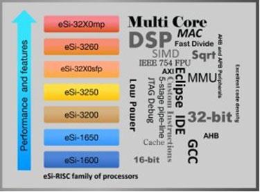 Типовая конфигурация eSi-32X0MP включает два ядра, каждое из которых имеет свой круг задач