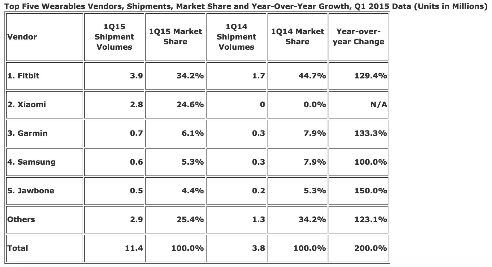 Xiaomi занимает второе место на рынке носимой электроники — IDC - 1