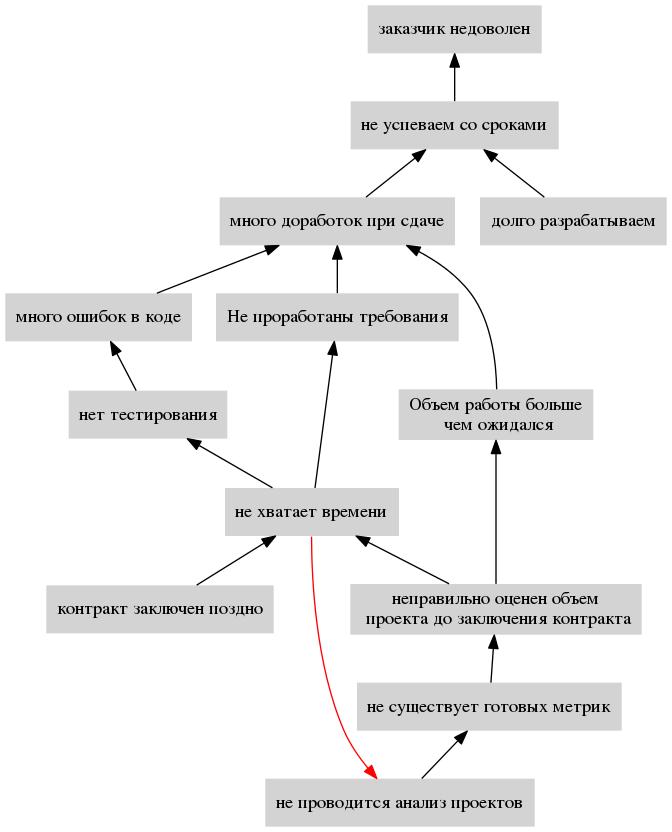 Применение Теории Ограничений Систем для постановки процесса - 2