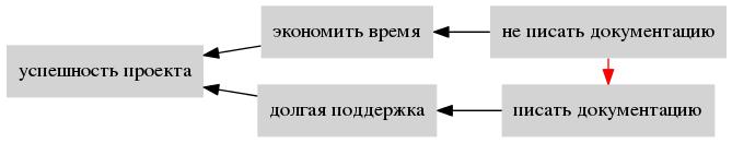 Применение Теории Ограничений Систем для постановки процесса - 3