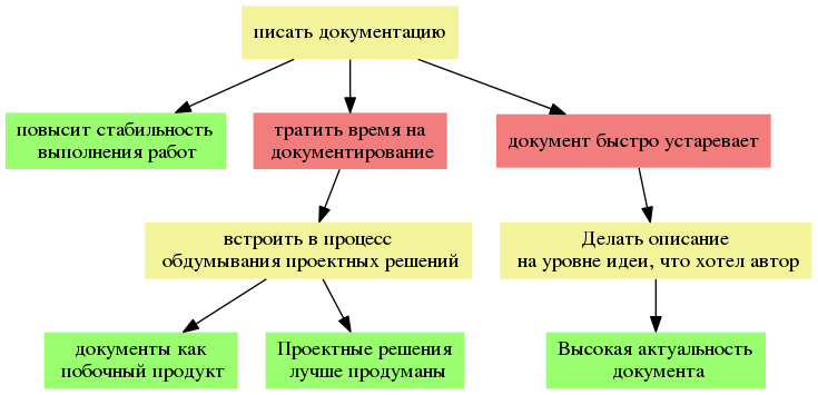 Применение Теории Ограничений Систем для постановки процесса - 4