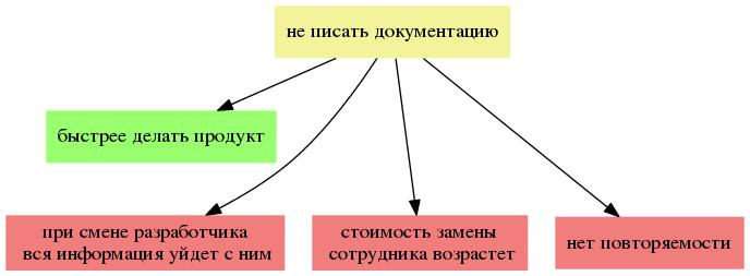 Применение Теории Ограничений Систем для постановки процесса - 5