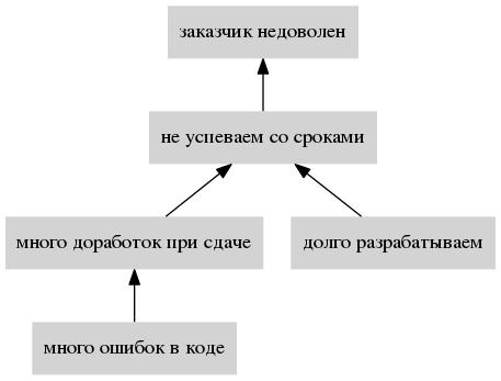 Применение Теории Ограничений Систем для постановки процесса - 1