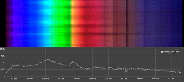 Сказ о том как спектральные характеристики освещения влияют на нашу жизнь - 2