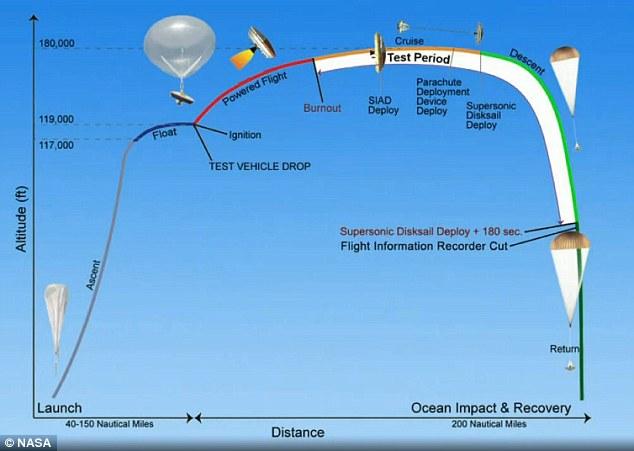 Испытания марсианского посадочного аппарата NASA закончились неудачей - 2