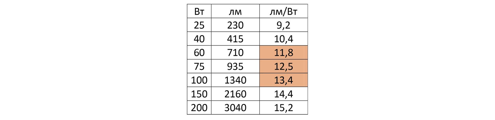 Как сравнить светодиодную лампу и лампу накаливания - 10