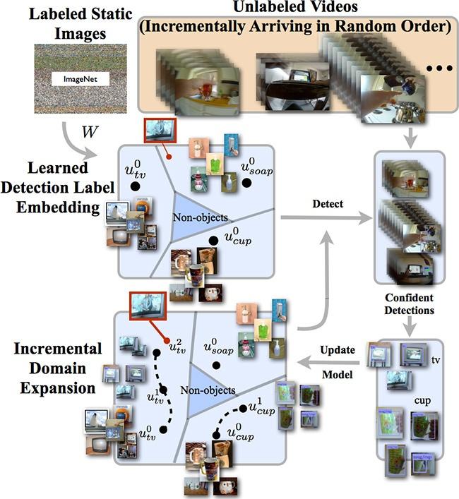 Самообучаемая программа от Disney Research для распознавания образов - 1