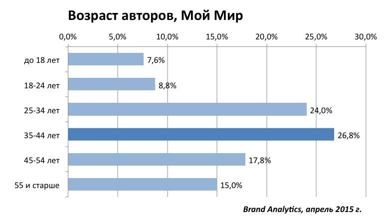 Социальные сети в России, весна 2015. Цифры, тренды, прогнозы - 12