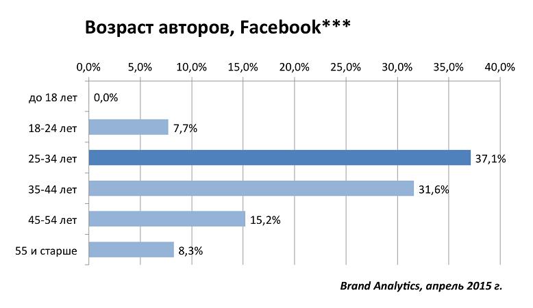 Социальные сети в России, весна 2015. Цифры, тренды, прогнозы - 15