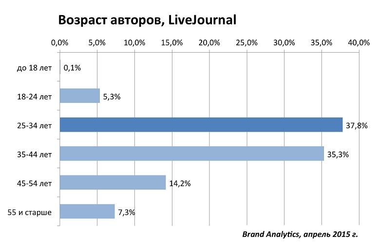 Социальные сети в России, весна 2015. Цифры, тренды, прогнозы - 18