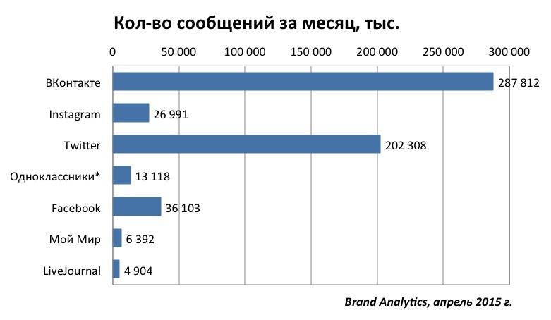 Социальные сети в России, весна 2015. Цифры, тренды, прогнозы - 2