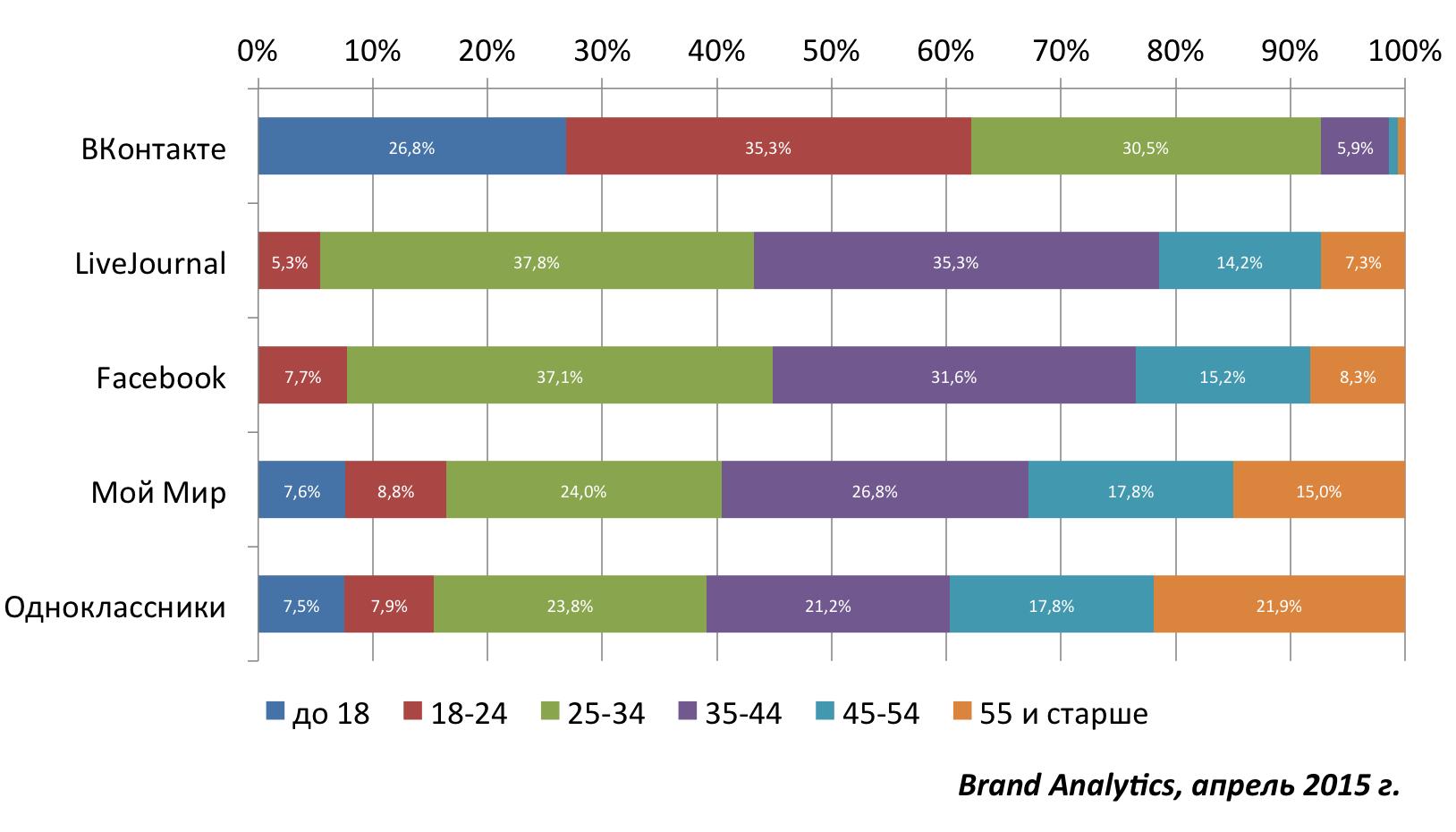 Социальные сети в России, весна 2015. Цифры, тренды, прогнозы - 23