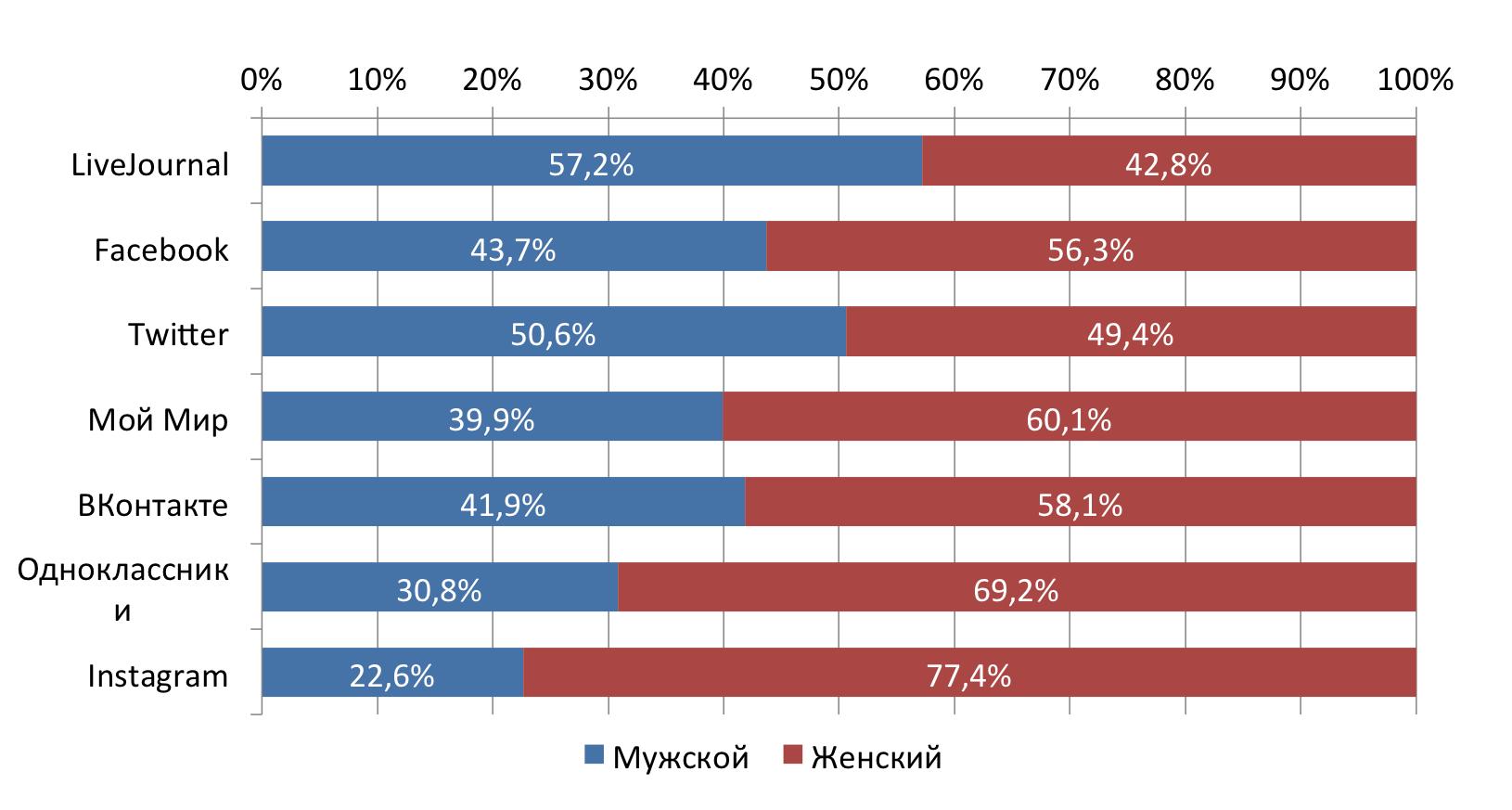Социальные сети в России, весна 2015. Цифры, тренды, прогнозы - 24