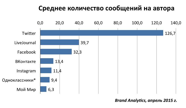 Социальные сети в России, весна 2015. Цифры, тренды, прогнозы - 3