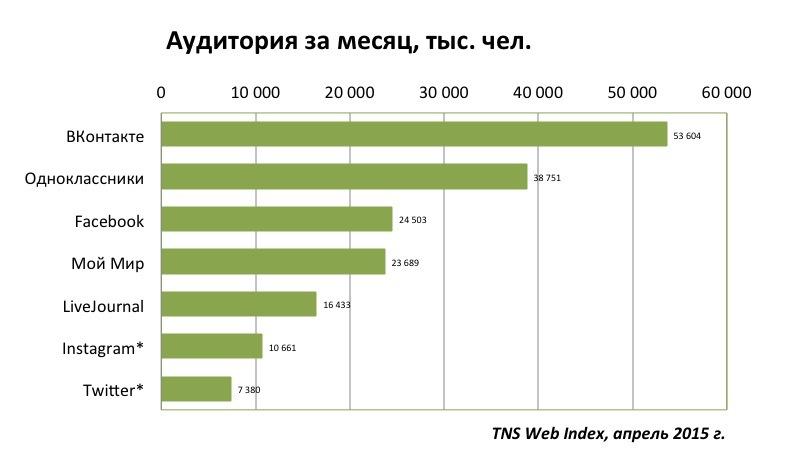 Социальные сети в России, весна 2015. Цифры, тренды, прогнозы - 4