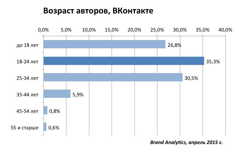 Социальные сети в России, весна 2015. Цифры, тренды, прогнозы - 6