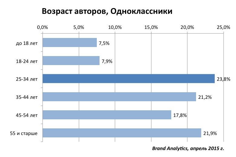 Социальные сети в России, весна 2015. Цифры, тренды, прогнозы - 9