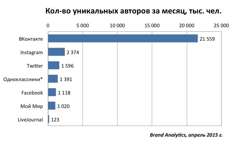 Социальные сети в России, весна 2015. Цифры, тренды, прогнозы - 1