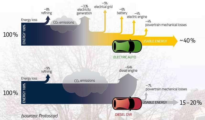 Электротранспорт в Голландии - 9