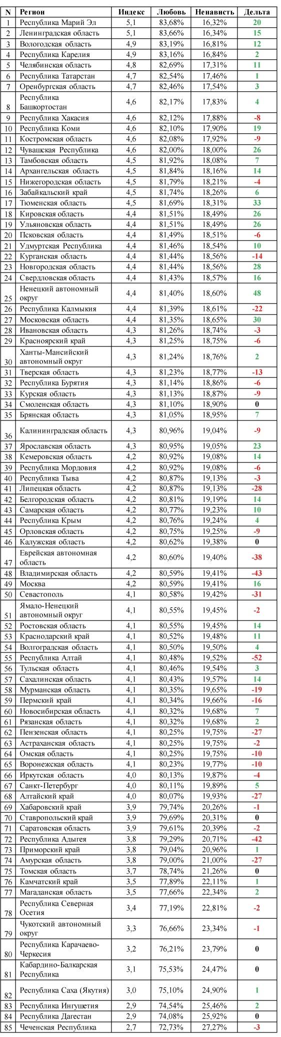 «Любовь и ненависть» на карте России, лето 2015: исследование эмоционального состояния 25 млн пользователей социальных медиа - 3