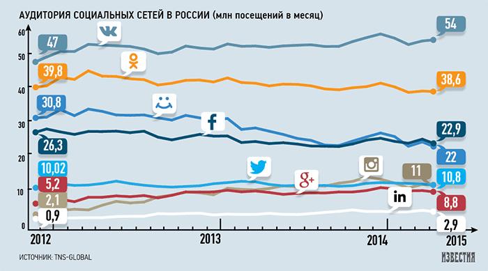 В России снизилась посещаемость социальных сетей «Мой мир», «Одноклассники» и Facebook - 1