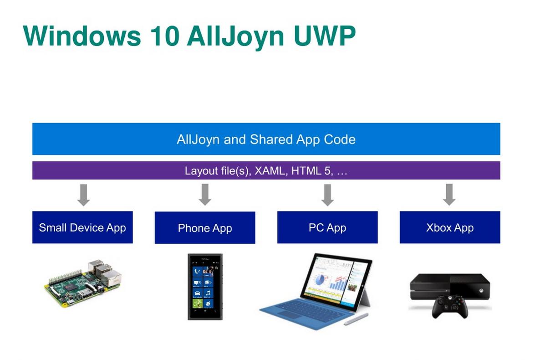 Windows 10 застолбит «Майкрософту» участок посреди интернета вещей - 2