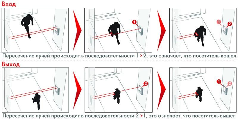 Обзор систем подсчета посетителей - 3