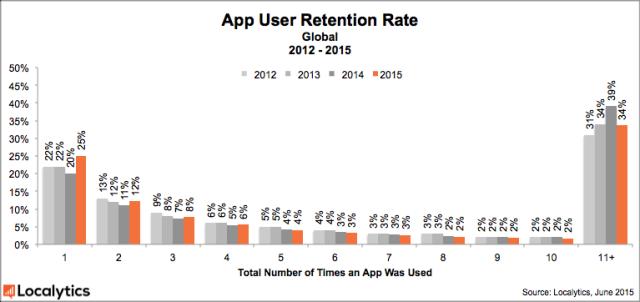 25% установленных мобильных приложений никто не использует - 2