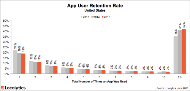 25% установленных мобильных приложений никто не использует - 3