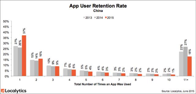 25% установленных мобильных приложений никто не использует - 4
