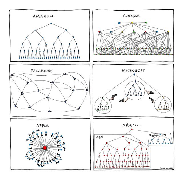3046512-inline-3-organizationalcharts[1]