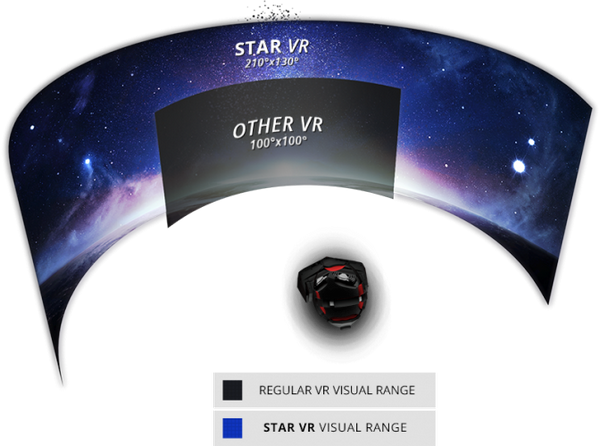 Starbreeze StarVR