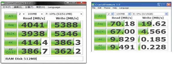 Накопитель Super Talent USB 3.0 Express Dram Disk демонстрирует скорость записи 5388 МБ/с