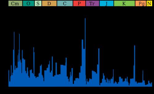 График вымирания морской фауны в течение фанерозоя