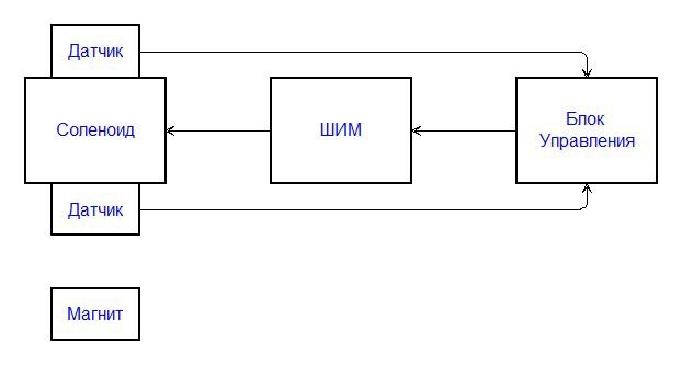 Как самому собрать аналоговый левитрон - 2