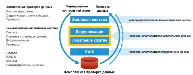 Архитектура систем резервного копирования, архивирования и восстановления - 4