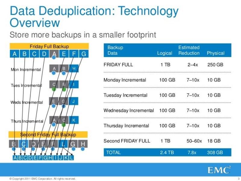Архитектура систем резервного копирования, архивирования и восстановления - 5