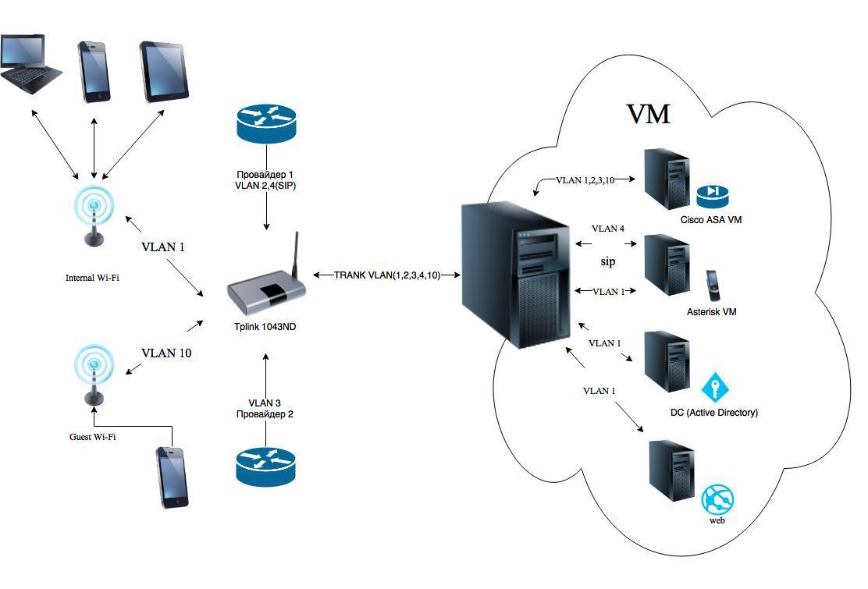 Домашний сервер c нуля - 8